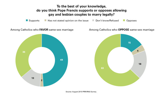 PRRI_Chart_9_Pope_Same_Sex_Marriage_Favor_AND_Oppose1-640x384